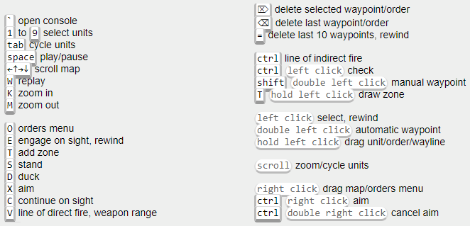 Frozen Synapse: Keyboard Shortcuts