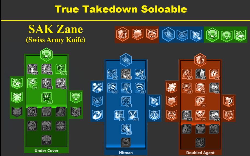 Borderlands 3: SAK Zane Build