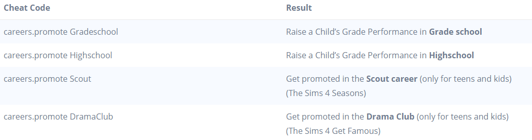 The Sims 4 Cheats Codes Guide (Money, Promotion, Rewards)