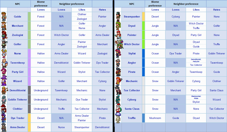 Terraria 1.4 NPC Happiness Chart Guide