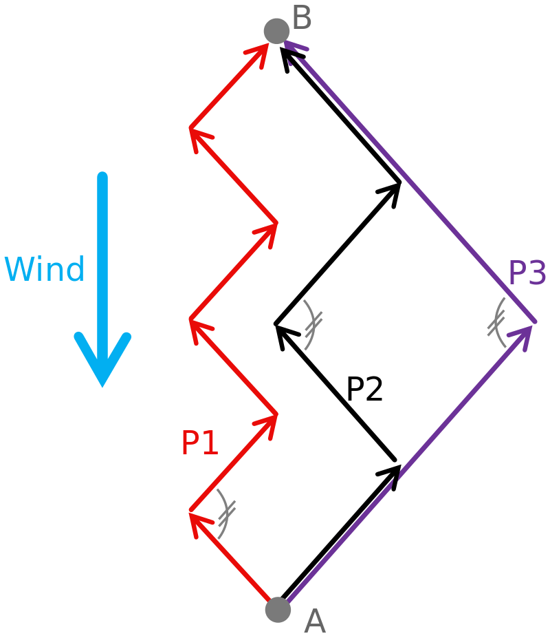 Valheim How to Sail Against Wind: A Simple Tacking Guide.