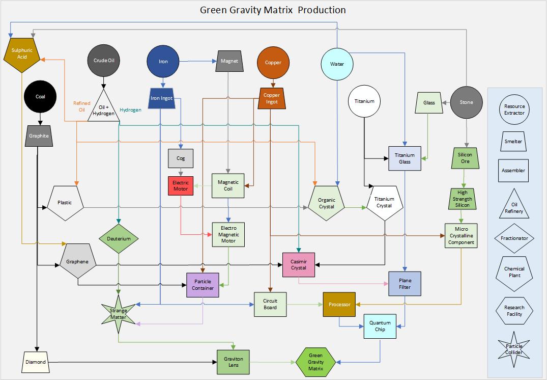 Dyson Sphere Program Matrix Production Guide