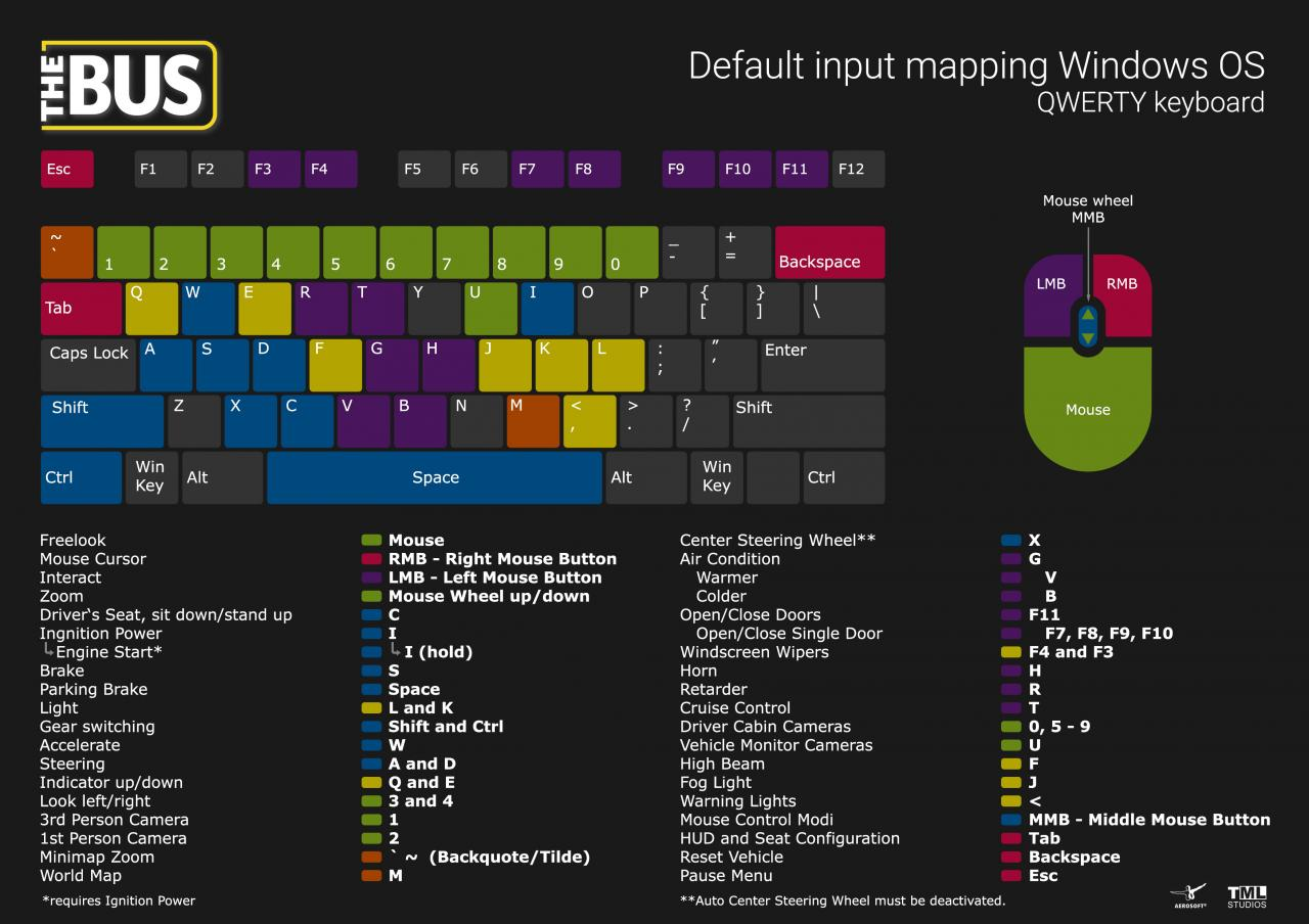 The Bus Default Input Mapping Keyboard & Mouse