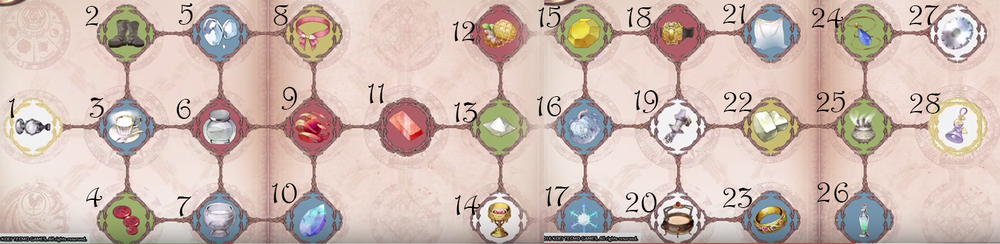 Atelier Sophie All Recipes for
