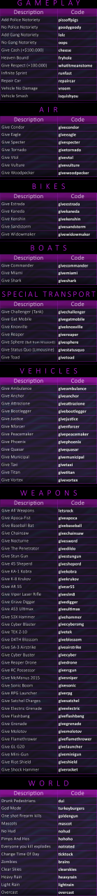 Saints Row The Third Remastered All Cheat Codes List