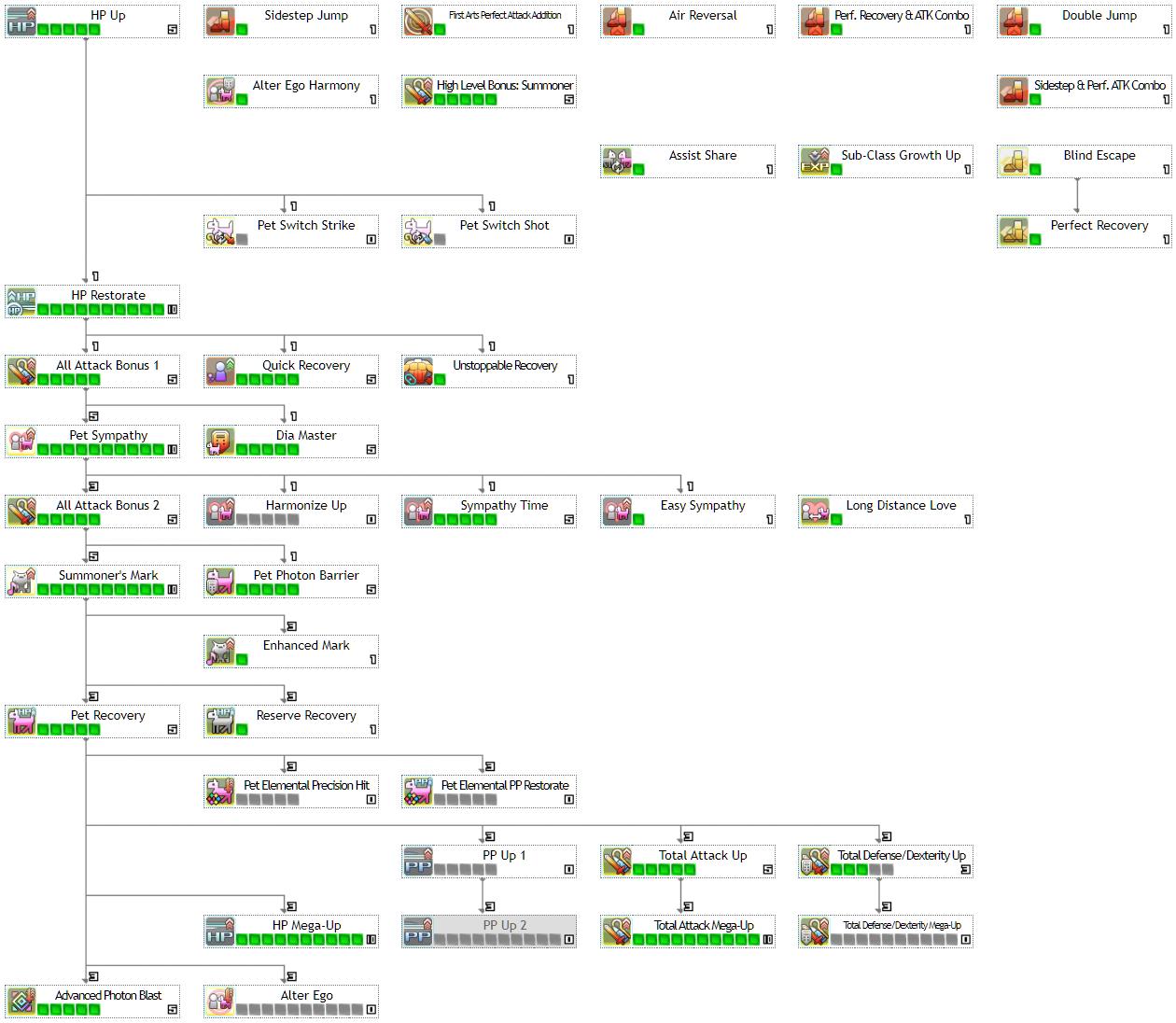 Phantasy Star Online 2 New Genesis: All Classes Skill Builds