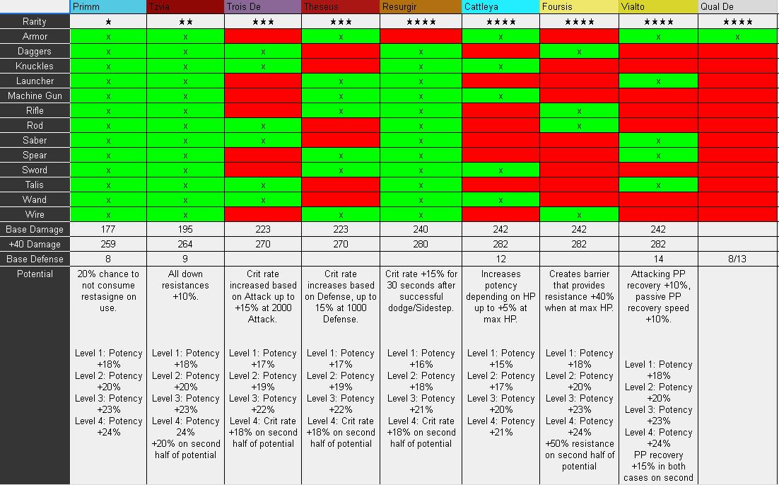 Phantasy Star Online 2 New Genesis Weapon Stat Sheet