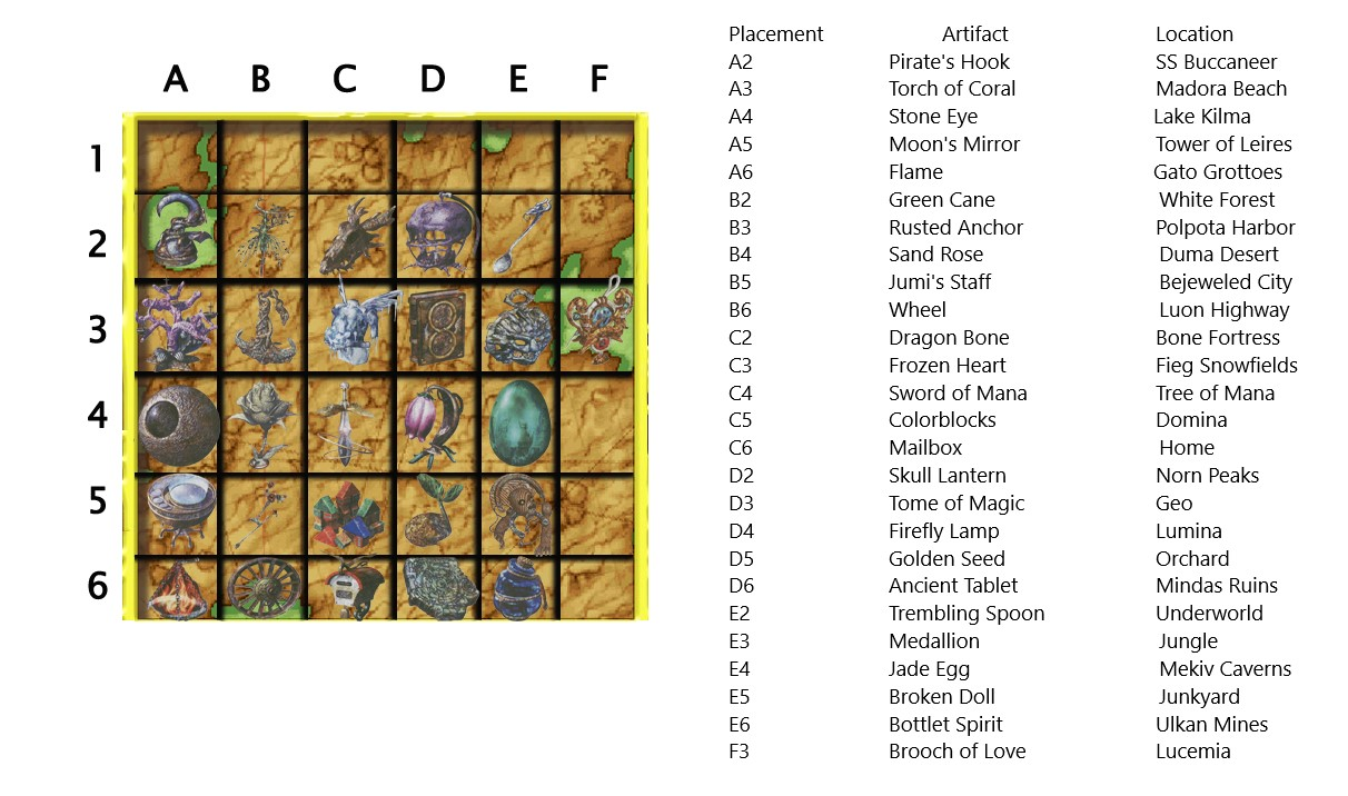 Legend of Mana Optimal Artifact Placement Guide