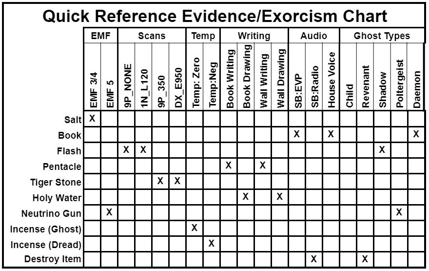 Ghost Hunters Corp Exorcism Evidence Guide