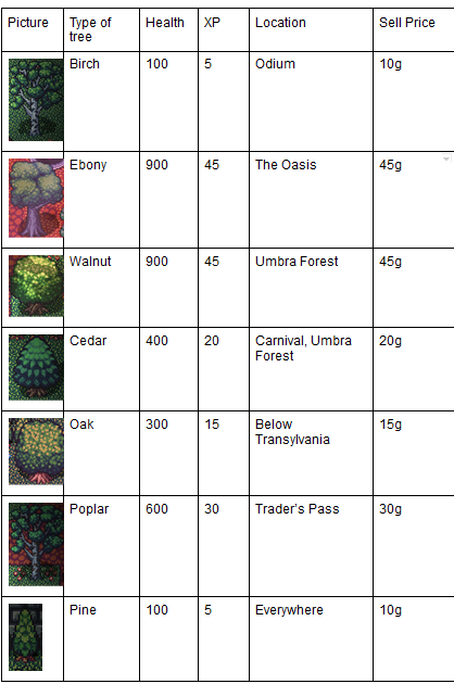 Nightmare Complete Woodcutting Guide
